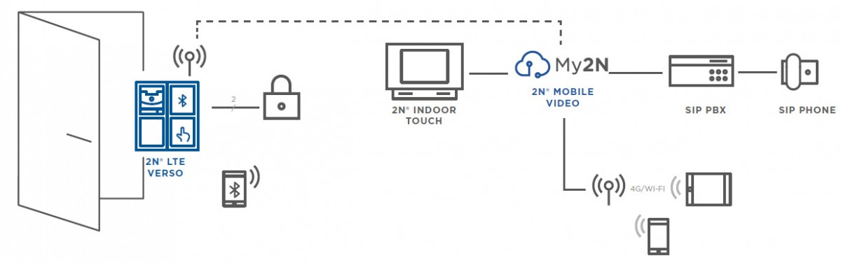 2N LTE Verso integration diagram