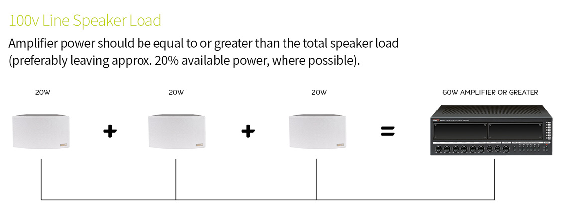 how to measure a 100v line speaker load