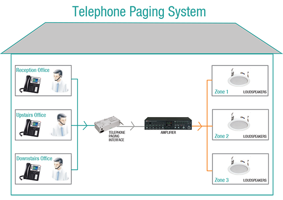 What is a telephone paging system?