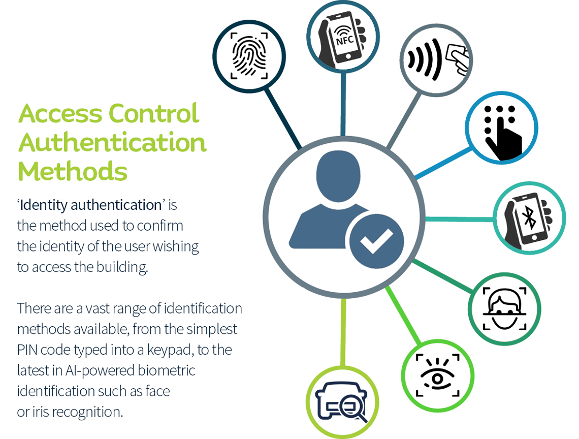 Access Control Identity Authentication Methods