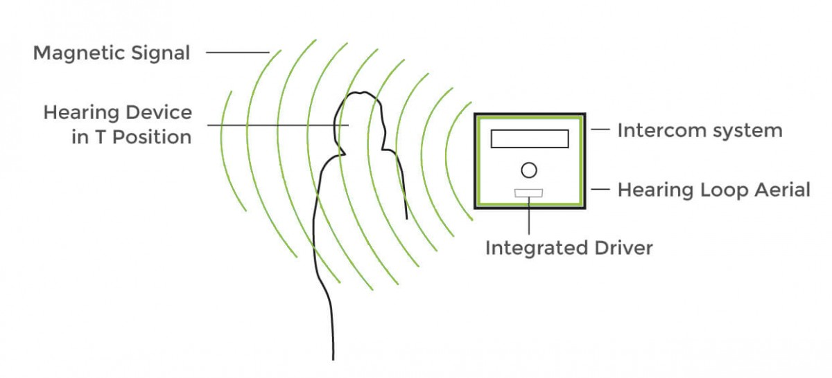 integrated hearing loops