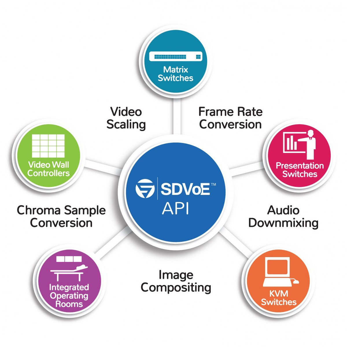 SDVoE API diagram