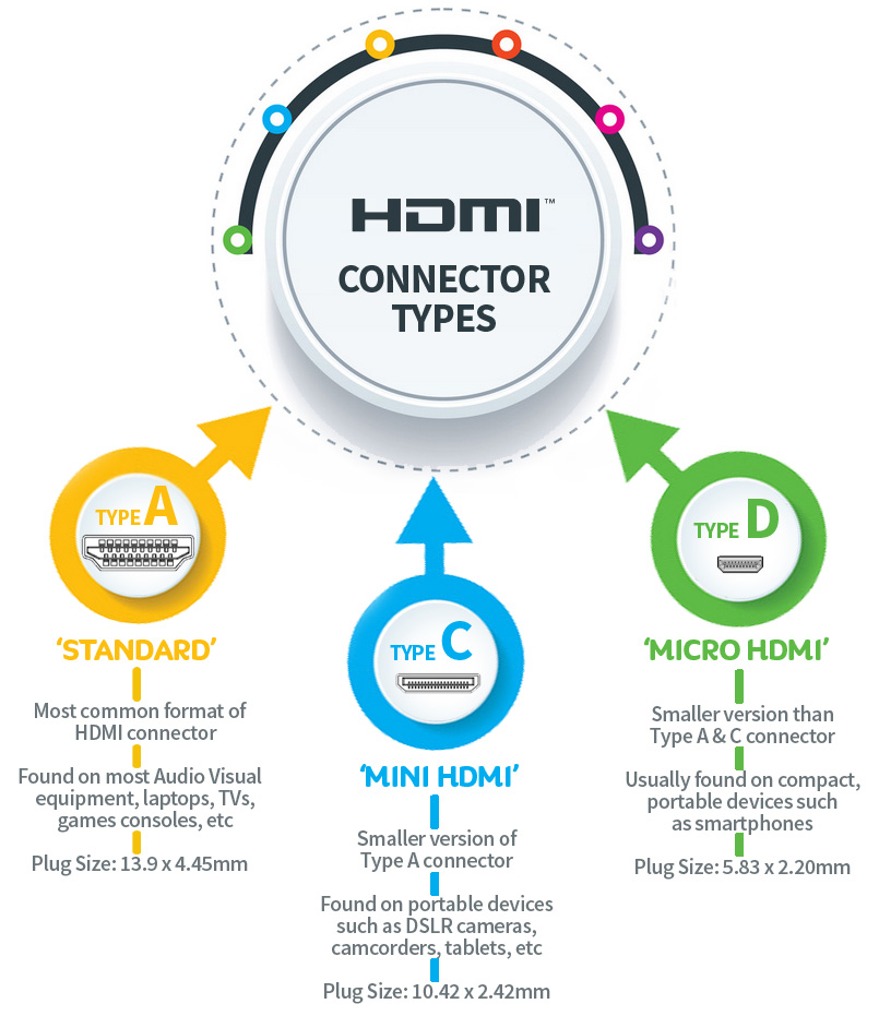 Different HDMI connector types - infographic