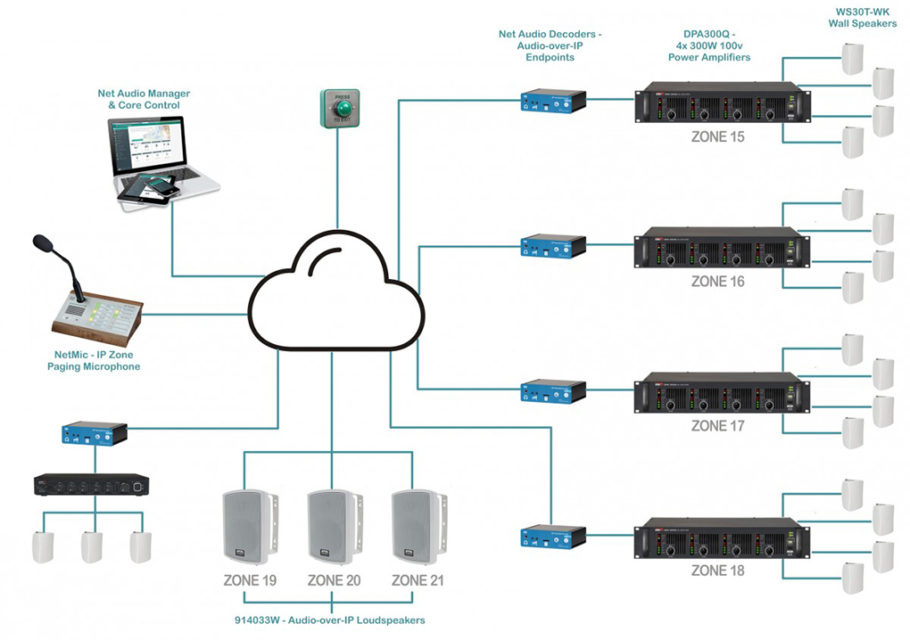AV over IP - IP audio and Lockdown security system diagram