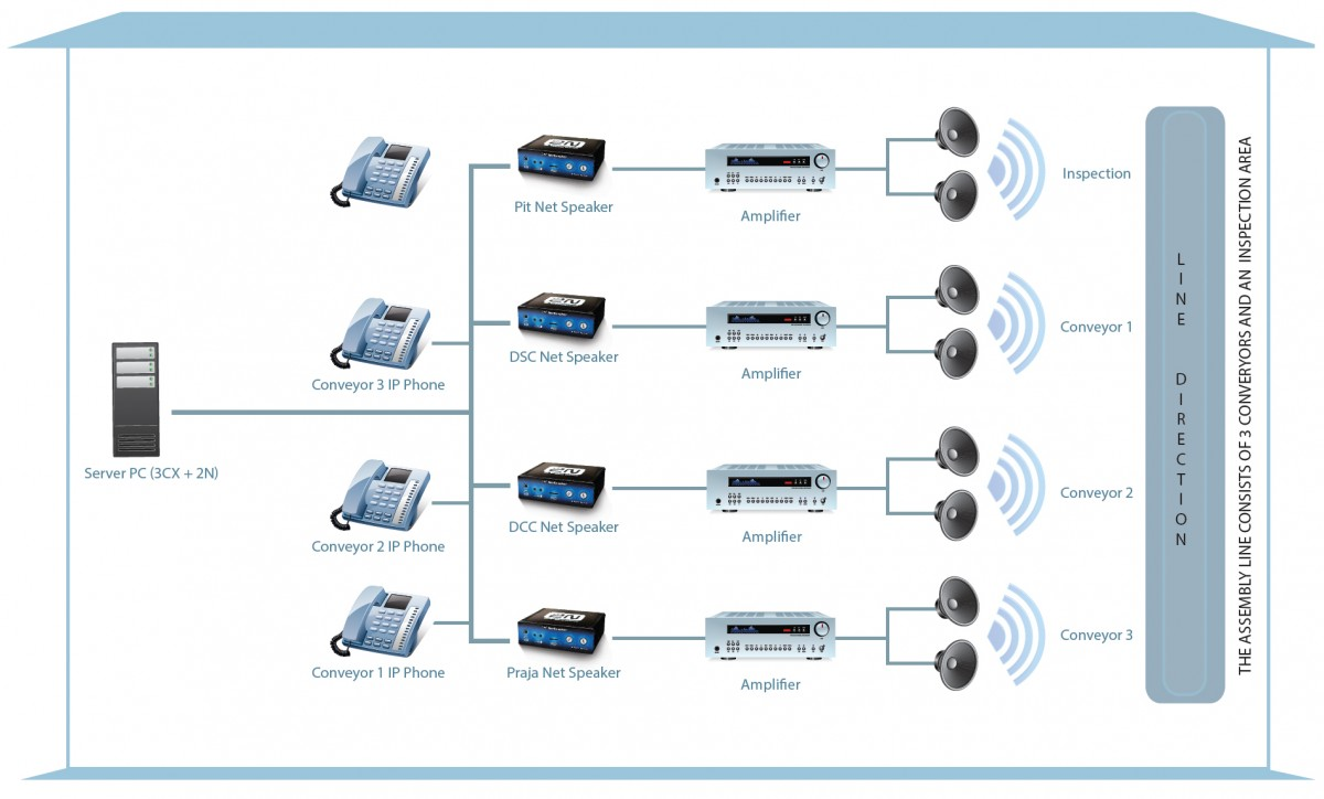 Tata Motors Netspeaker Audio Over Ip Public Address System Phone Wiring Diagram Connection