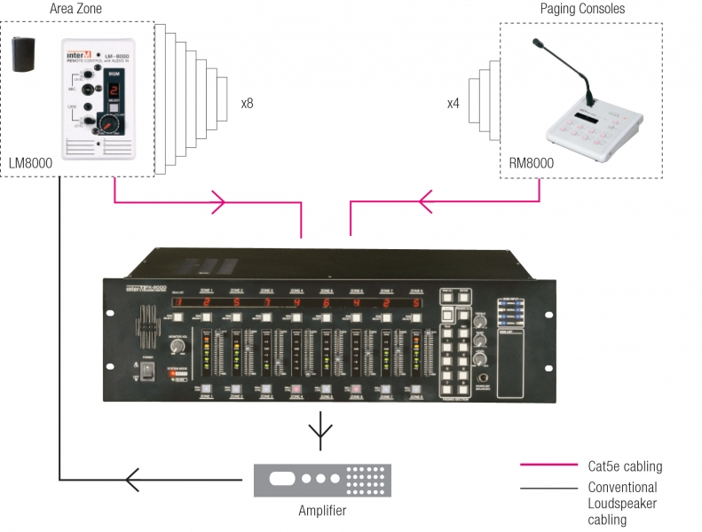 InterM PX8000 Audio Matrix system plan